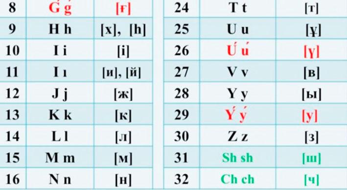 Утвержден новый вариант казахского алфавита на латинице