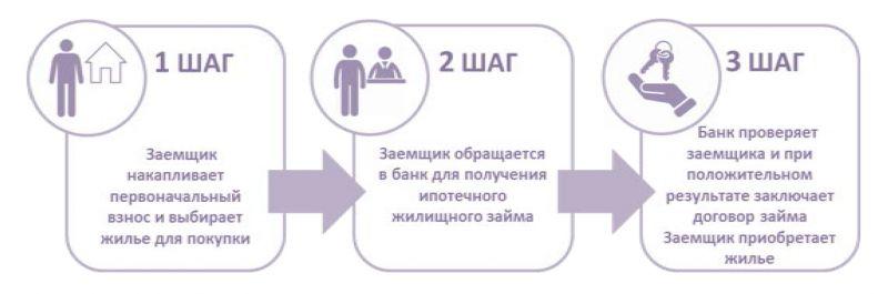 ПРОГРАММА ипотечного жилищного кредитования «7-20-25. Новые возможности приобретения жилья для каждой семьи»